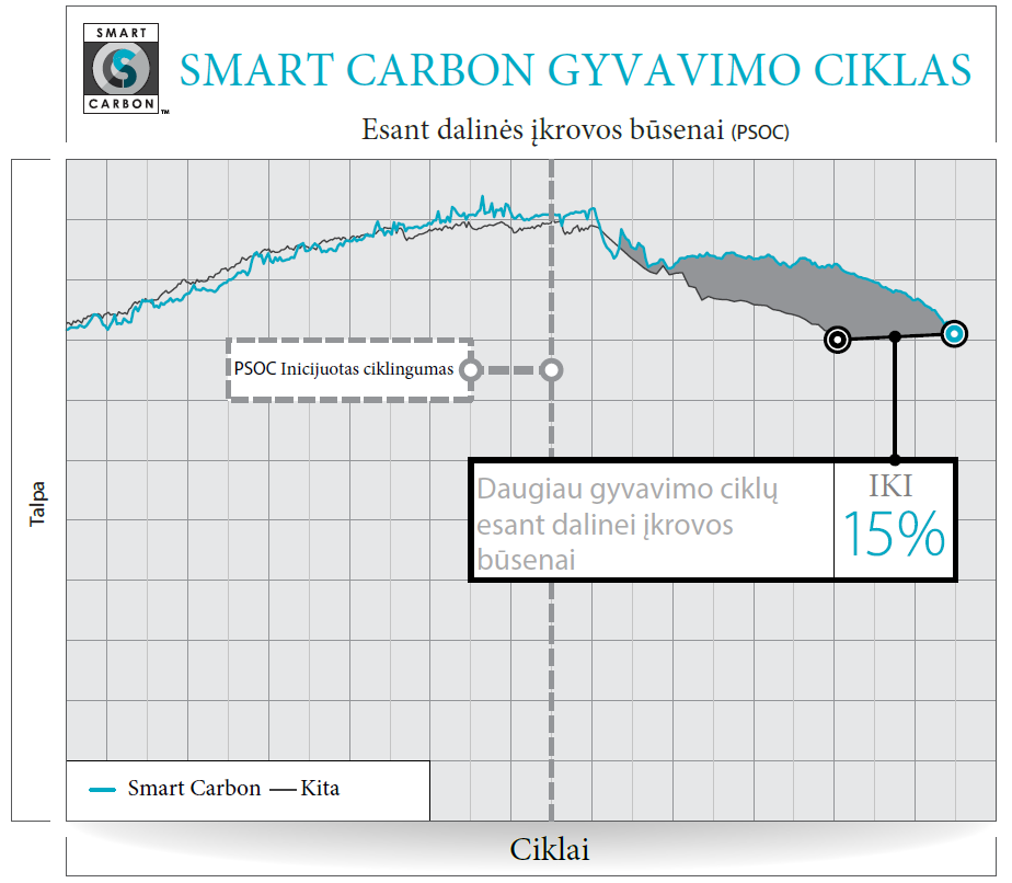 Smart Carbon technologija.png